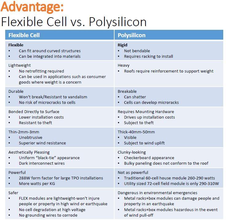 thin film solar vs poly solar