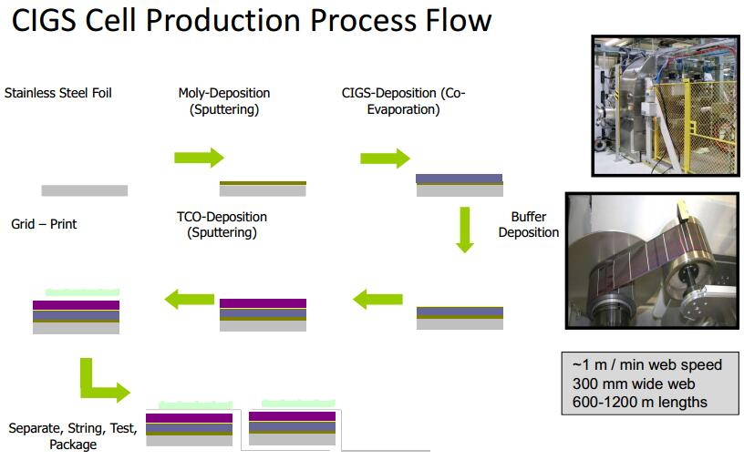 CIGS flex solar module process