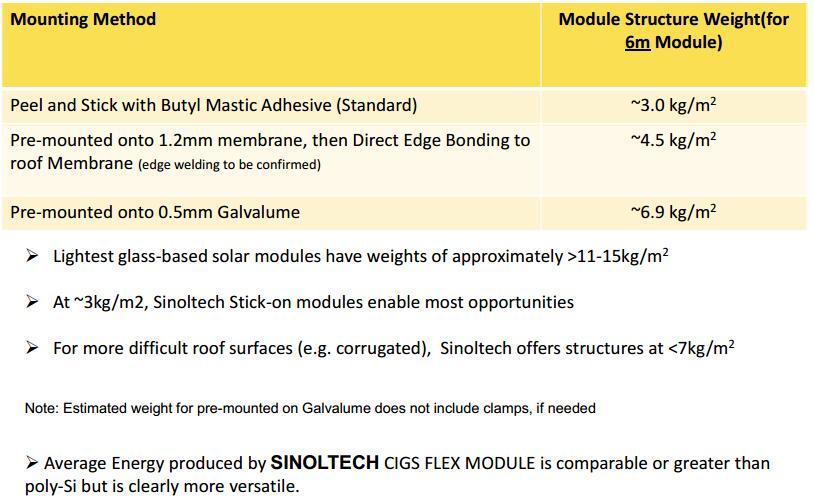 sinoltech flex module mounting weight
