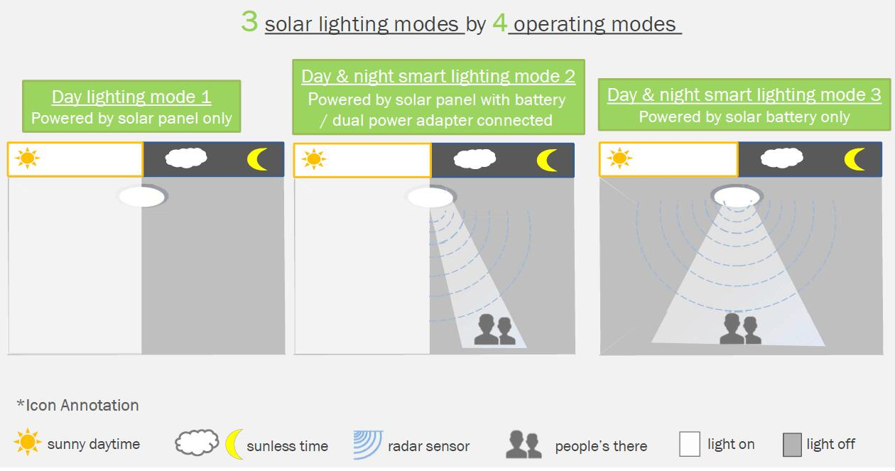 solar skylighting