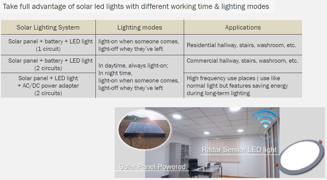 working method for led panel light