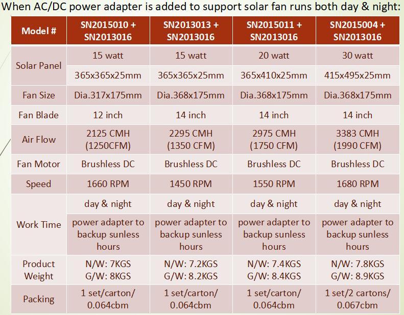 Specs data for solar gable fan