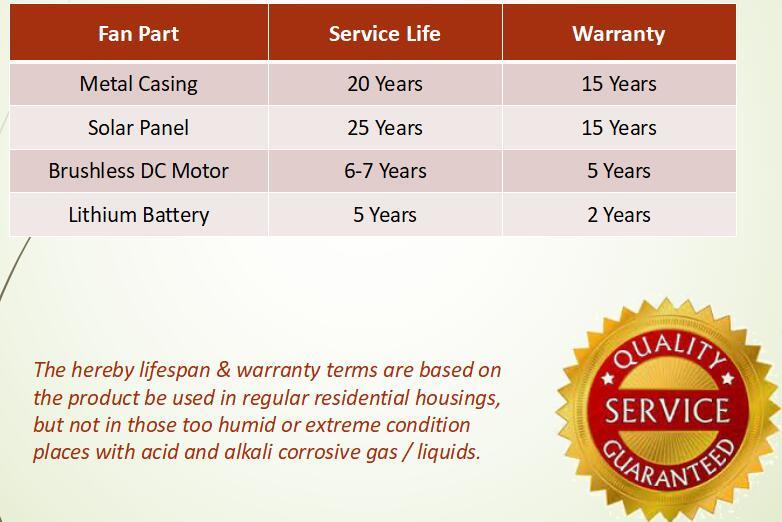 Warranty for solar gable fan