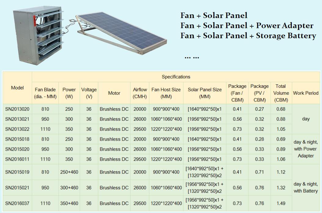 industrial scale solar ventilation system
