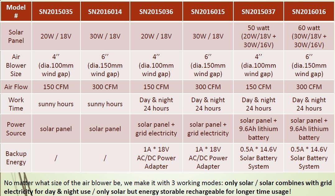 30w 6INCH ceiling mount solar exhaust fan
