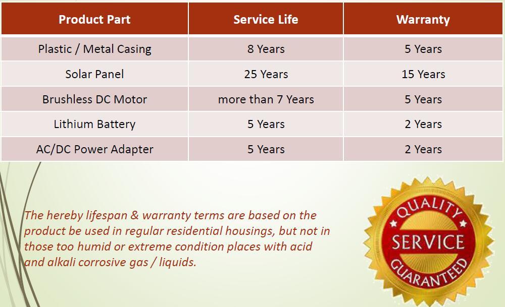 Warranty term