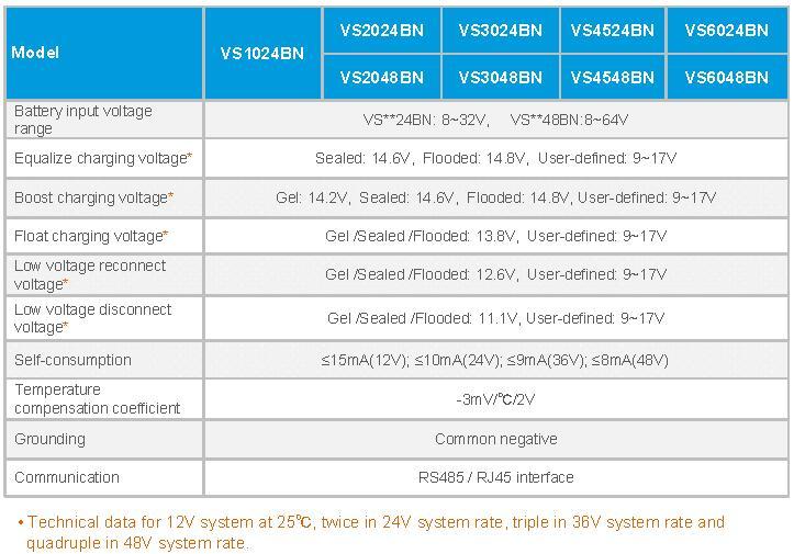 VS series pwm solar controller