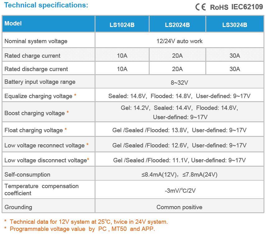 LS-B series solar regulator