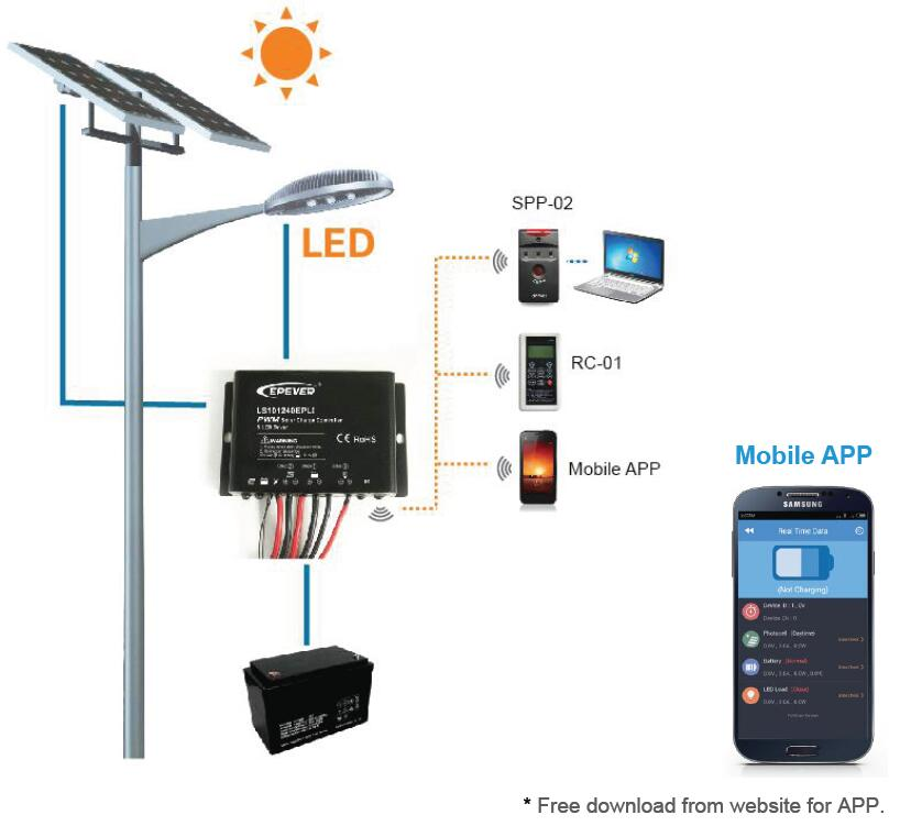 solar lighting controller EP-LI