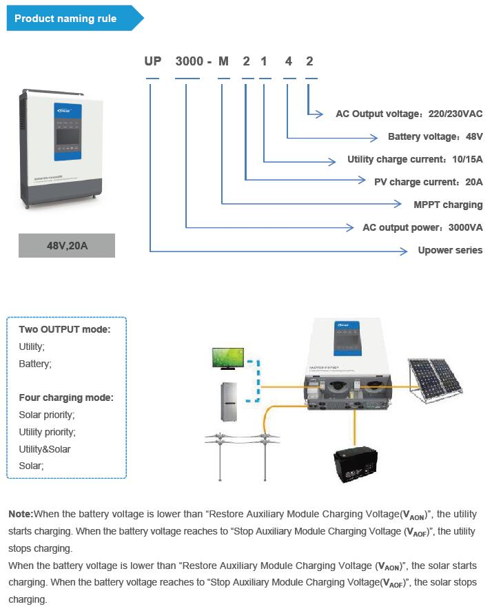 Upwer inverter charger