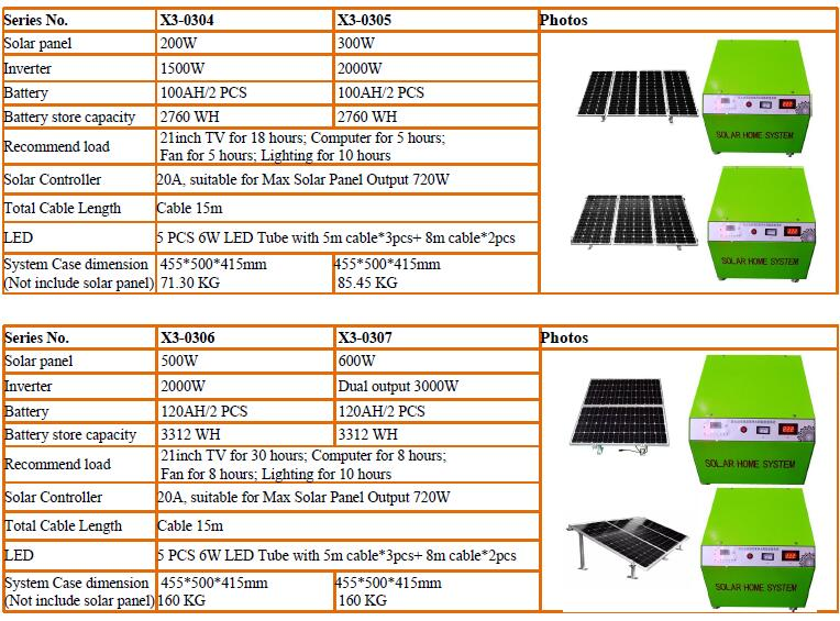 X3 series solar home system
